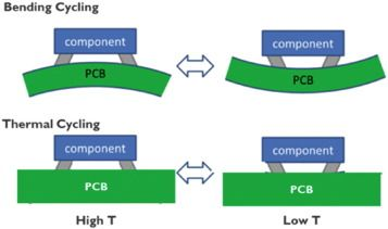 PCB layout mechanical
