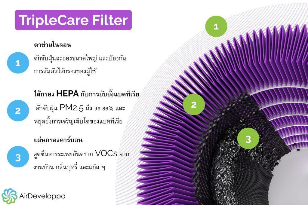 TripleCare Filter Thai